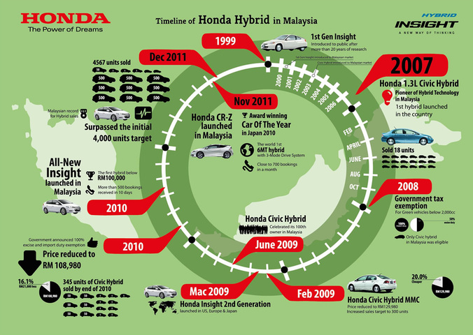 Created a total of 3 infographics for an event gathering with bloggers for Honda Malaysia.