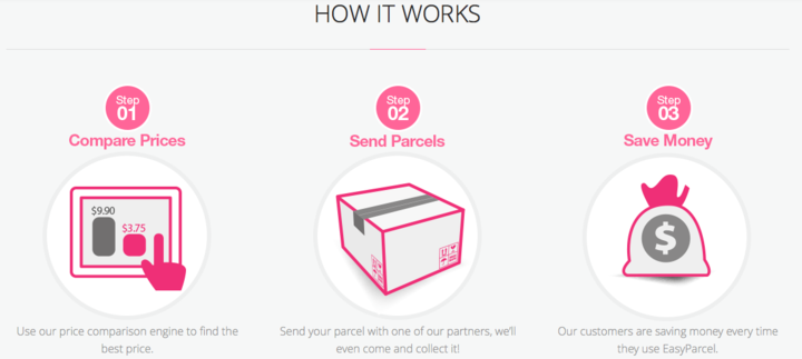 Simple steps of how EasyParcel works