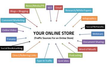 Medium online store traffic sources